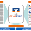 Genopace bietet integriertes Bausparen mit Bausparkasse an