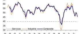 Eurozone: Stärkster Wachstumsrückgang seit Mitte 2009