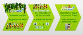 sharewise präsentiert ersten Community-Aktienfonds in Deutschland