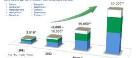 Warnung für Anleger: Seltene Erden als Anlageidee reicht nicht