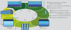 DEKEO: Wassersparen – eine Vision wird Wirklichkeit