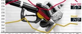 ADAC – Benzinpreis spürbar gesunken Auch Rohölpreis niedriger als in der Vorwoche