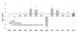 Deutschland kommt 2013 nur wenig über Stagnation hinaus