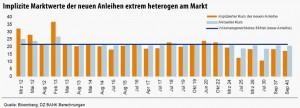 Die DZ Bank hat Griechenbonds nachgerechnet
