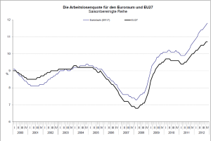 AL-Quote. Quelle PM: Eurostat.