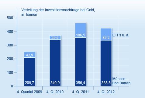 Seit drei Quartalen steigt die Goldnachfrage wieder an. Rückläufige Käufe spekulativer Anleger werden dabei durch Schmuckindustrie und andere größtenteils kompensiert. Quelle: World Gold Council.