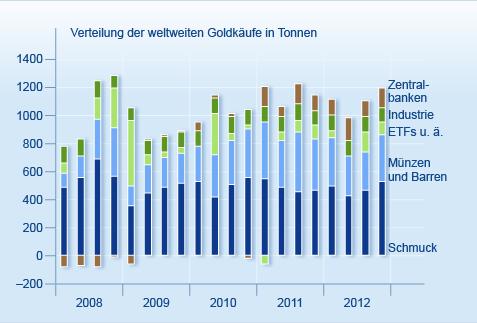 Im Jahr 2011 stieg die Nachfrage spekulativer Käufer stark an. Inzwischen hat sich jedoch die Euphorie wieder gelegt. Quelle: World Gold Council.