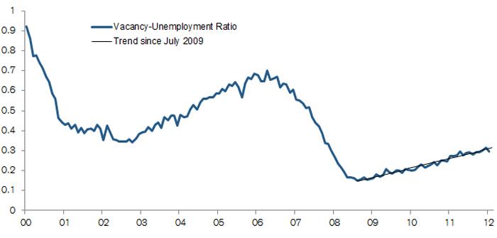Offene Stellen im Verhältnis zur Arbeitslosenquote USA Quelle: Credit Suisse.