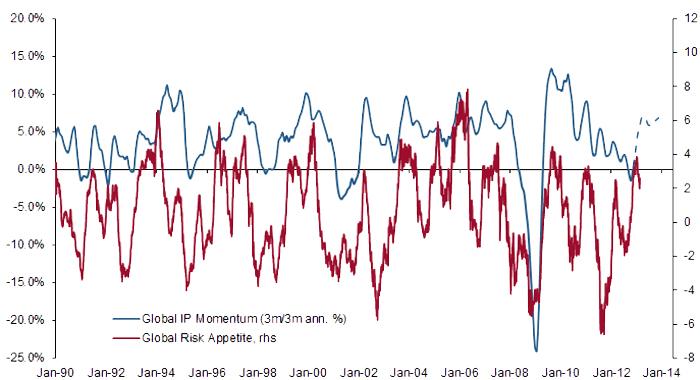 Globale Risikobereitschaft und IP-Dynamik Quelle: Credit Suisse.