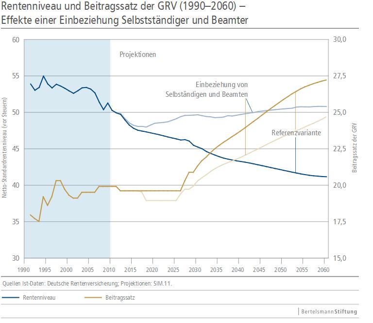 Rentenniveau Griechenland