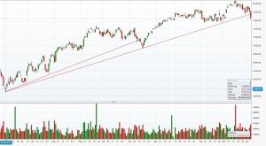 Trendbruch (1-Jahreschart)