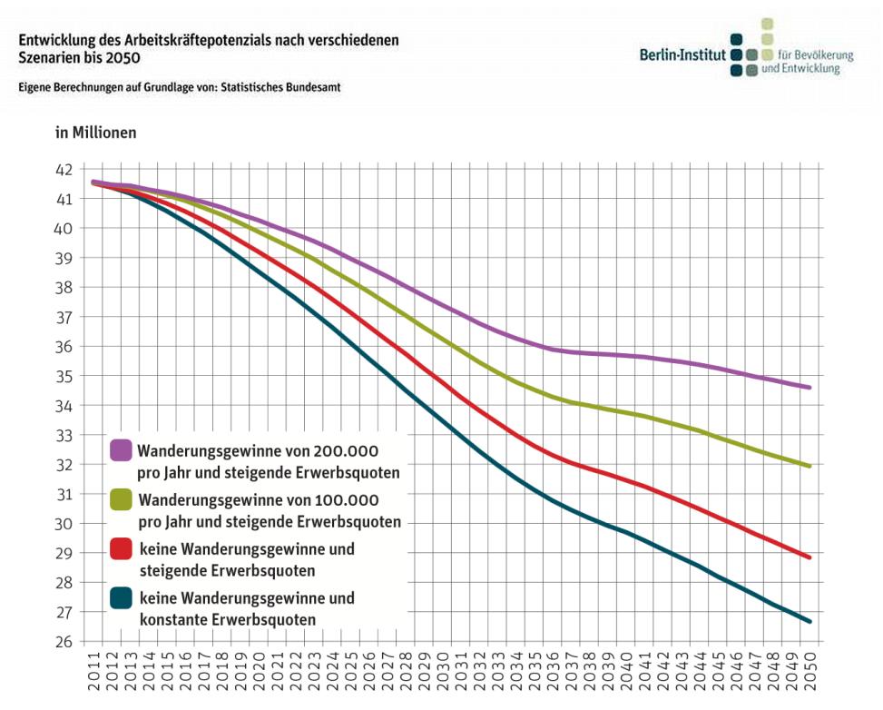 Quelle/Rechte: Berlin Institute für Bevölkerung und Entwicklung, erstellt durch Daten des statistischen Bundesamtes.
