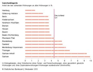 Zensus_Leerstandsquote