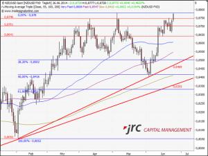 Chart JRC USD/CAD